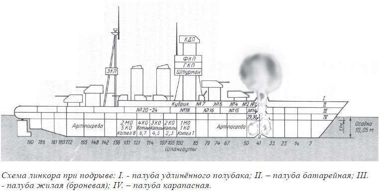 Схема линкора при подрыве: I. - палуба удлинённого полубака; II. – палуба батарейная; III. - палуба жилая (броневая); IV. – палуба карапасная.