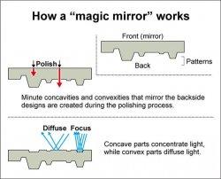Магические зеркала применялись в древних японских ритуалах