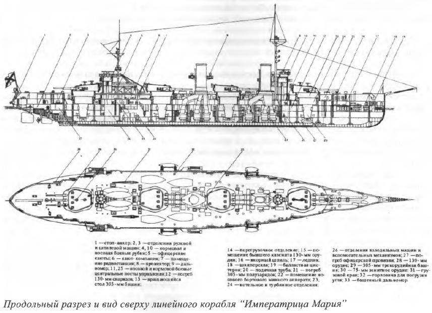 """Продольный разрез и вид сверху линейного корабля """"Императрица Мария"""""""