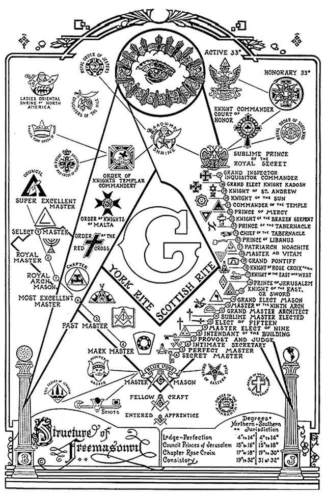 степени масонства
