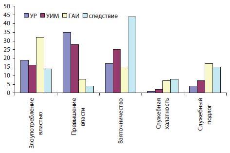 Удельный вес должностных преступлений, совершенных сотрудниками различных служб ОВД