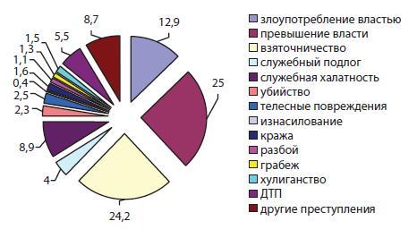 Удельный вес отдельных видов преступлений, совершенных сотрудниками ОВД