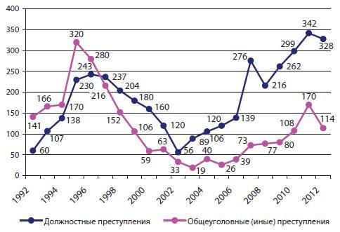 Динамика количества осужденных сотрудников ОВД по основным категориям преступлений