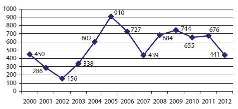 Число возбужденных уголовных дел