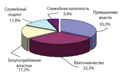 Удельный вес отдельных видов должностных преступлений, совершенных сотрудниками ОВД