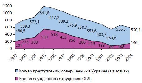 Сравнительная динамика уровня преступности в Украине и отдельно в ОВД, 1992-2004 гг.