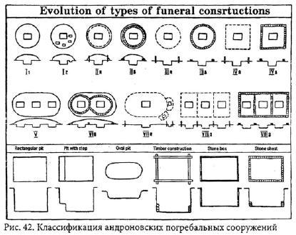 Классификация андроновских погребальных сооружений