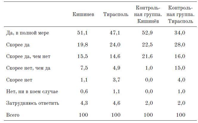 Таблица 13. Ощущаете ли вы себя человеком русской культуры? (%)