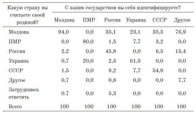 Таблица 2. Влияние представлений о родине на государственную идентичность (Кишинев, %)