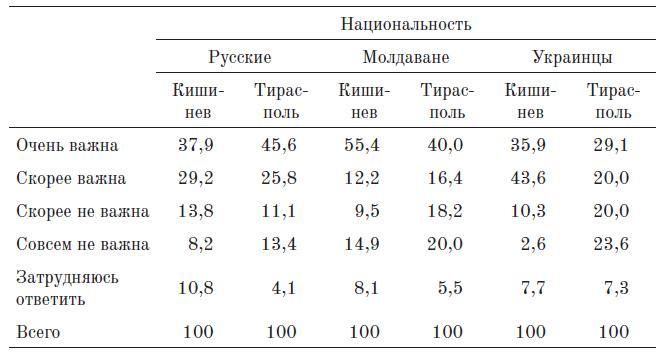 Таблица 9. значимость этничности по этническим группам (%)
