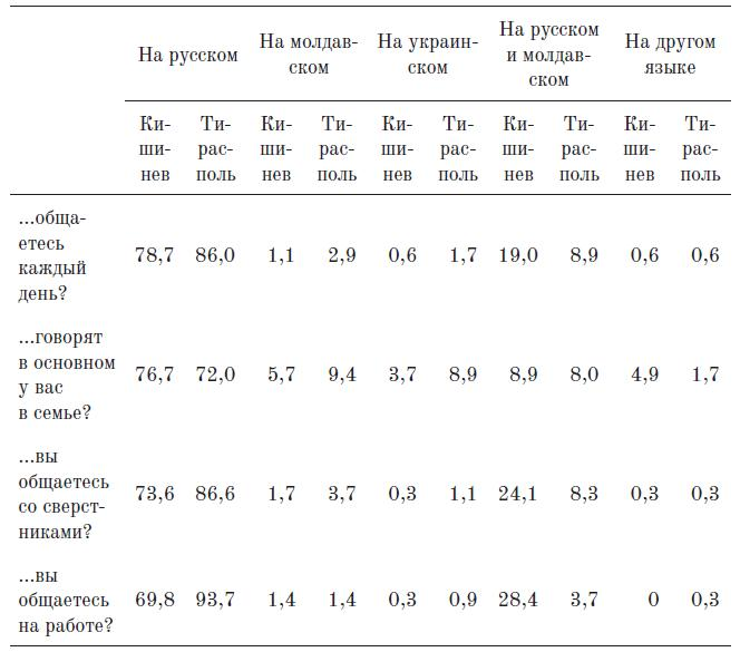 Таблица 11. На каком языке преимущественно. (%)
