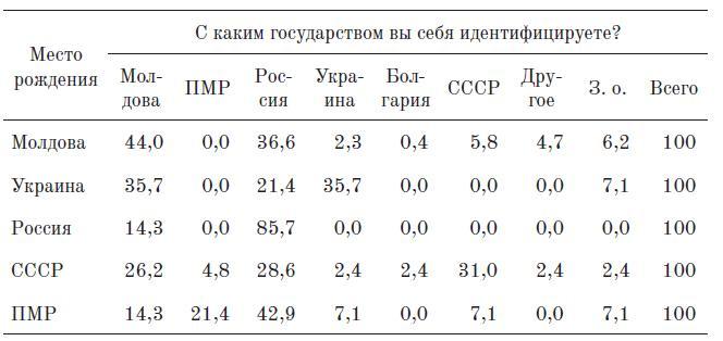 Таблица 3. Влияние страны рождения на государственную идентичность (Кишинев, %)