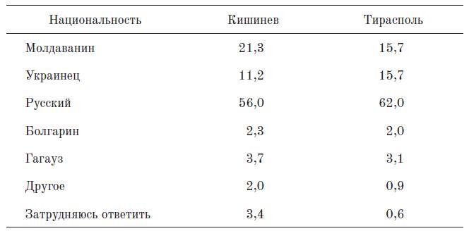 Таблица 8. Кем вы себя ощущаете по национальности? (в %)