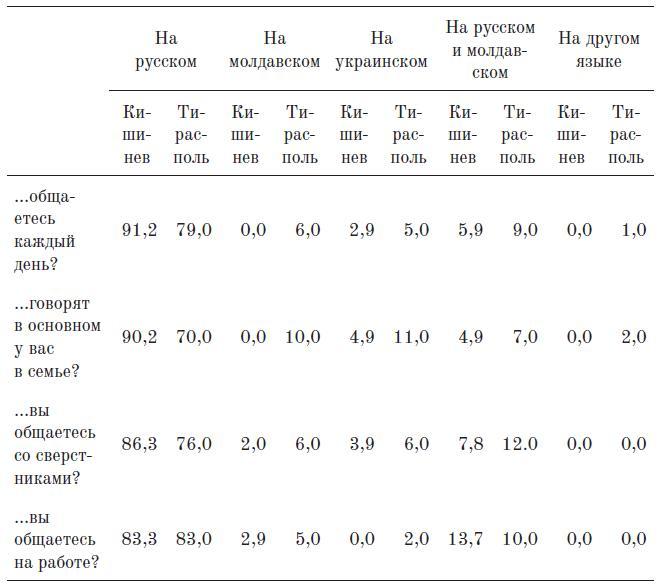 Таблица 12. На каком языке преимущественно. (%, контрольная группа)