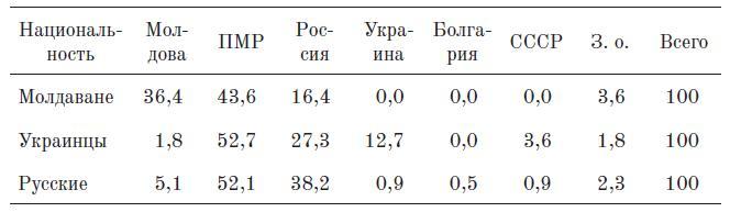 Таблица 4. Гражданско-государственная идентичность в разбивке по этни¬ческим группам (Тирасполь, %)