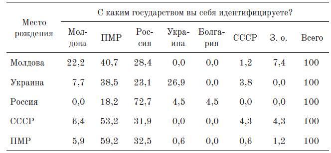 Таблица 6. Влияние страны рождения на государственную идентичность (Тирасполь, %)
