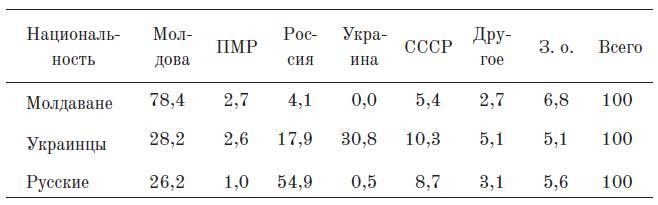 Таблица 1. Гражданско-государственная идентичность по этническим группам (Кишинев, %)