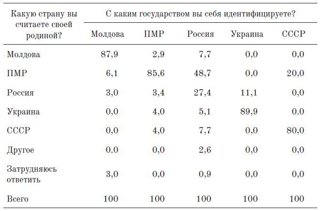Таблица 5. Влияние представлений о родине на государственную идентич¬ность (Тирасполь, %)