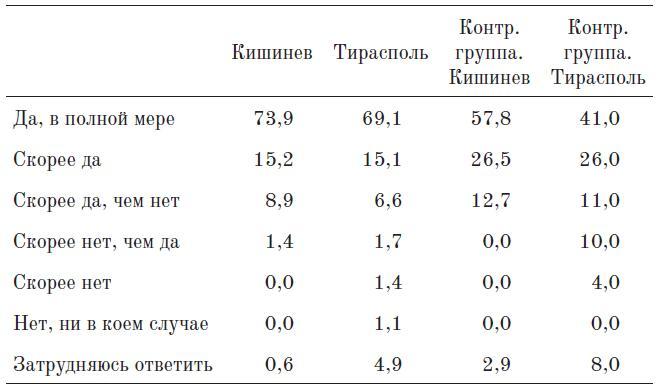 Таблица 15. Хотели бы вы привить своим детям знания русского языка и культуры? (%)