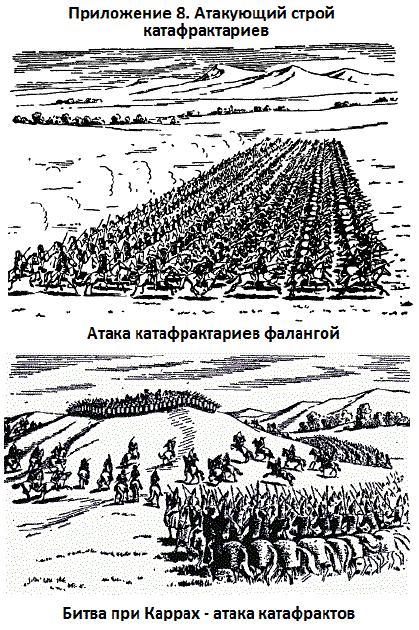 Лучше всего парфянскую тактику демонстрирует знаменитая битва при Каррах (53 до н.э.)