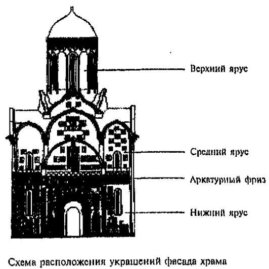 Схема расположения украшений фасада храма
