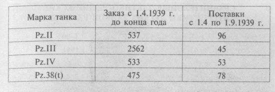 Удивительно, насколько германская промышленность в 1930-е годы оказалась неспособной развернуть массовое производство танков. Об этом можно судить по данным, приводимым в таблице