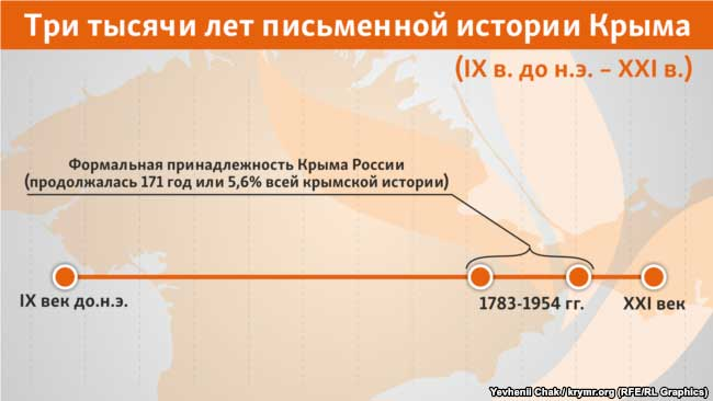 из трех тысяч лет письменной истории Крыма (ІХ в. до н.э. – ХХІ в.) его формальная принадлежность России продолжалась 171 год или 5,6% всей крымской истории