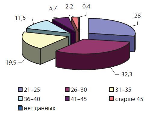 Распределение сотрудников ОВД, осужденных в 2005-2012 гг. по возрастным категориям