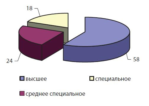 Распределение осужденных сотрудников ОВД в зависимости от уровня образования