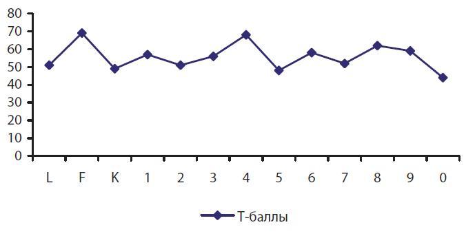 Обобщенный профиль ММР1 для сотрудников ОВД, осужденных по ст. 115 и ст. 121 УК Украины