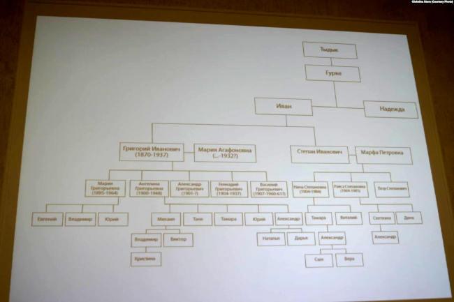 Родословное древо Чорос-Гуркина