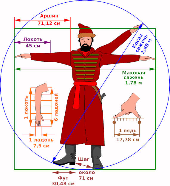Система мер на Руси